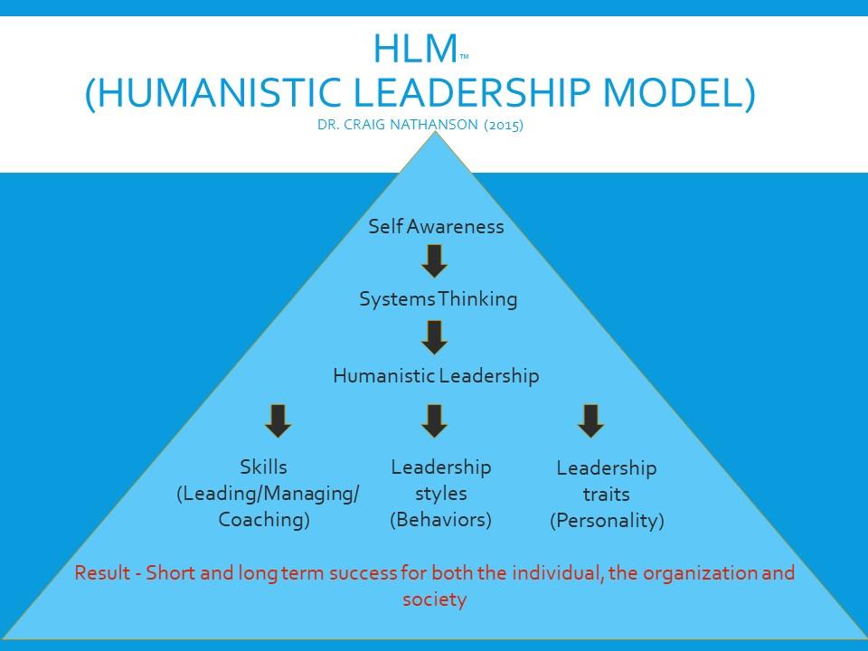 Humanistic leadership model pyramid